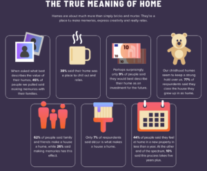 survey results on the meaning of home